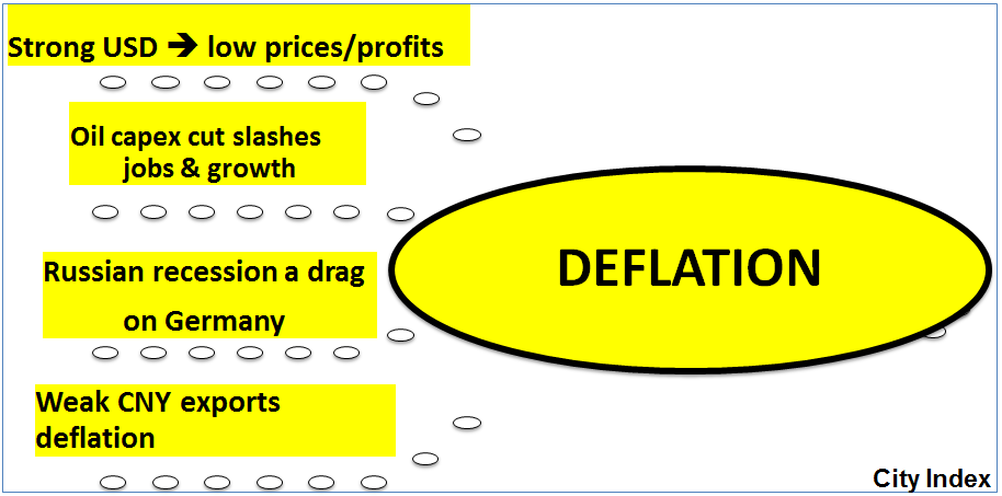 Facts you Must know About Causes Of Deflation