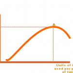 What Is Law of Diminishing Returns In Economics